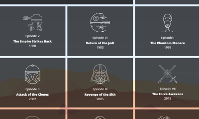 Star Wars in Numbers: